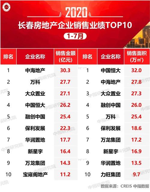 2020年1-7月长春房地产企业销售业绩排行榜